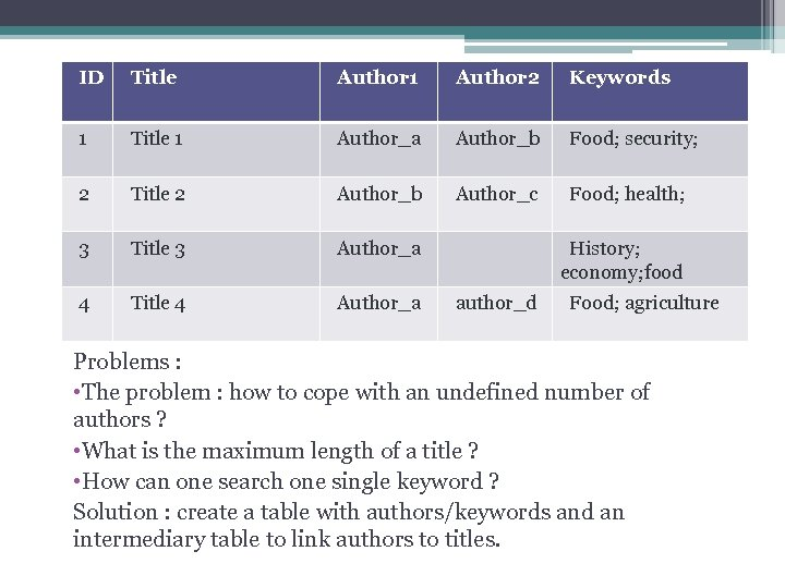 ID Title Author 1 A single matrix Author 2 Keywords 1 Title 1 Author_a