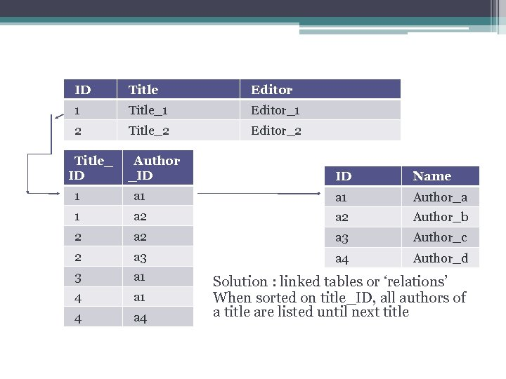 The relational model ID Title Editor 1 Title_1 Editor_1 2 Title_2 Editor_2 Title_ ID