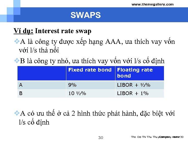 www. themegallery. com SWAPS Ví dụ: Interest rate swap v. A là công ty