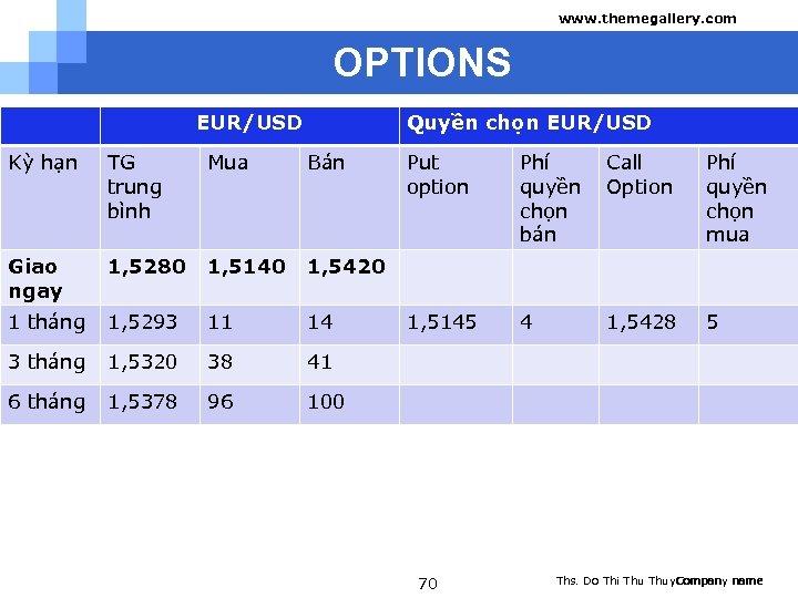 www. themegallery. com OPTIONS EUR/USD Quyền chọn EUR/USD Kỳ hạn TG trung bình Mua