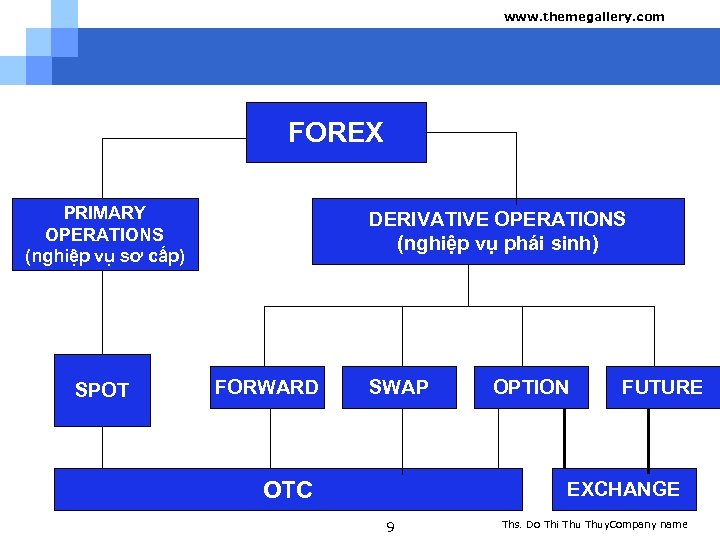 www. themegallery. com FOREX PRIMARY OPERATIONS (nghiệp vụ sơ cấp) SPOT DERIVATIVE OPERATIONS (nghiệp