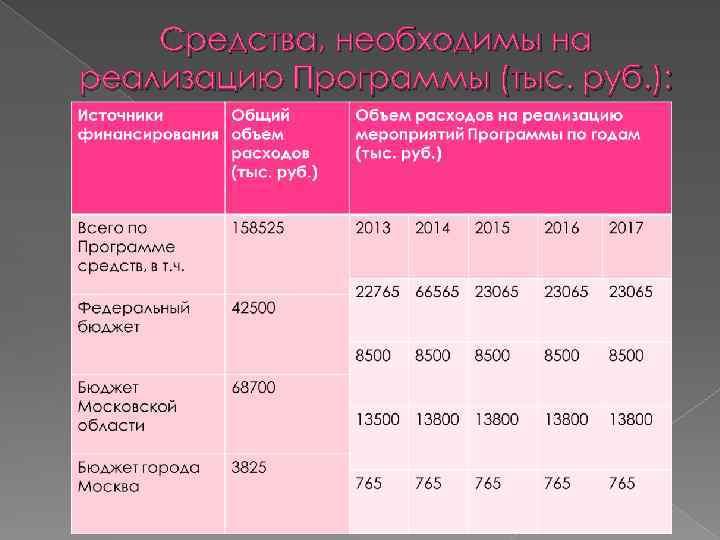 Средства, необходимы на реализацию Программы (тыс. руб. ):