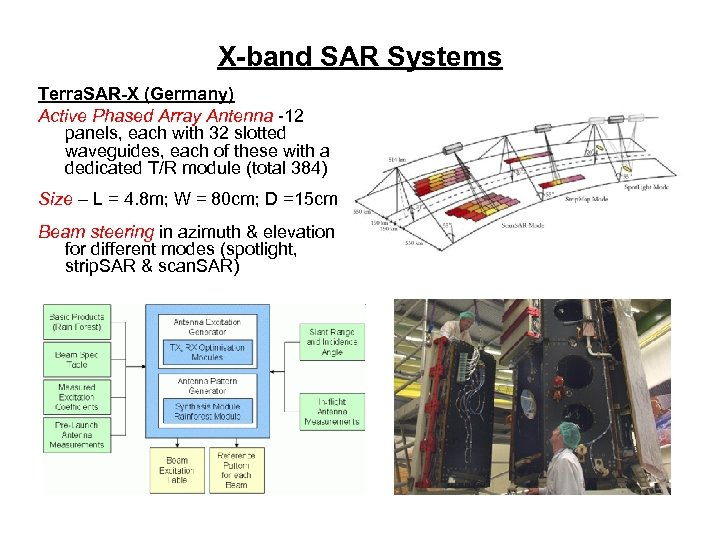 X-band SAR Systems Terra. SAR-X (Germany) Active Phased Array Antenna -12 panels, each with