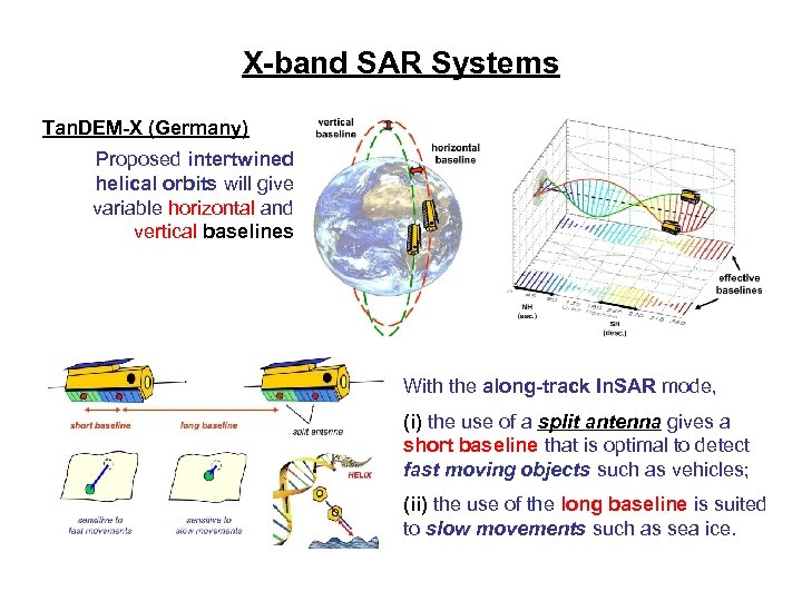 X-band SAR Systems Tan. DEM-X (Germany) Proposed intertwined helical orbits will give variable horizontal