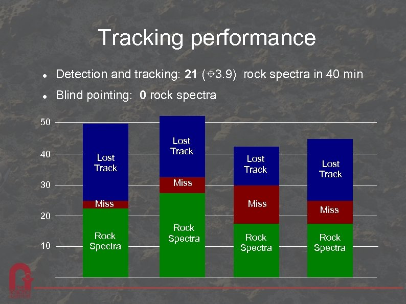 Tracking performance Detection and tracking: 21 (± 3. 9) rock spectra in 40 min