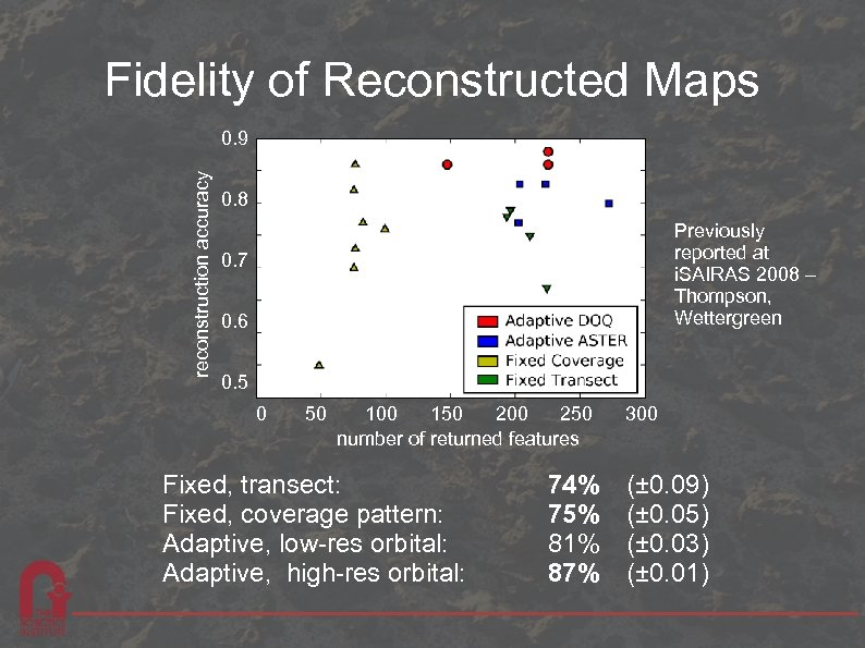 Fidelity of Reconstructed Maps reconstruction accuracy 0. 9 0. 8 Previously reported at i.