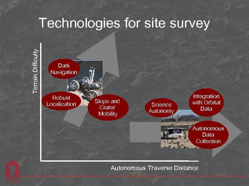 Terrain Difficulty Technologies for site survey Dark Navigation Robust Localization Slope and Crater Mobility