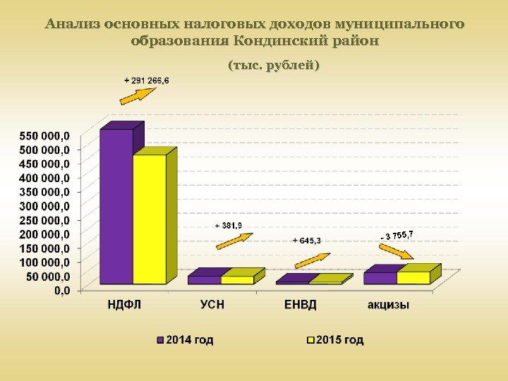 Анализ основных налоговых доходов муниципального образования Кондинский район (тыс. рублей) - 3 755, 7