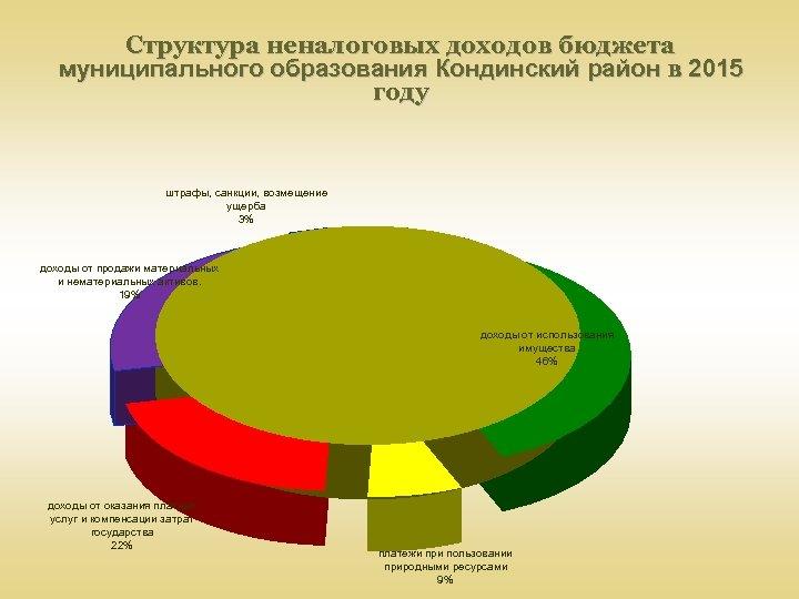Структура неналоговых доходов бюджета муниципального образования Кондинский район в 2015 году штрафы, санкции, возмещение