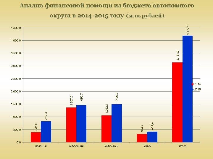 Анализ финансовой помощи из бюджета автономного 4 179, 4 округа в 2014 -2015 году