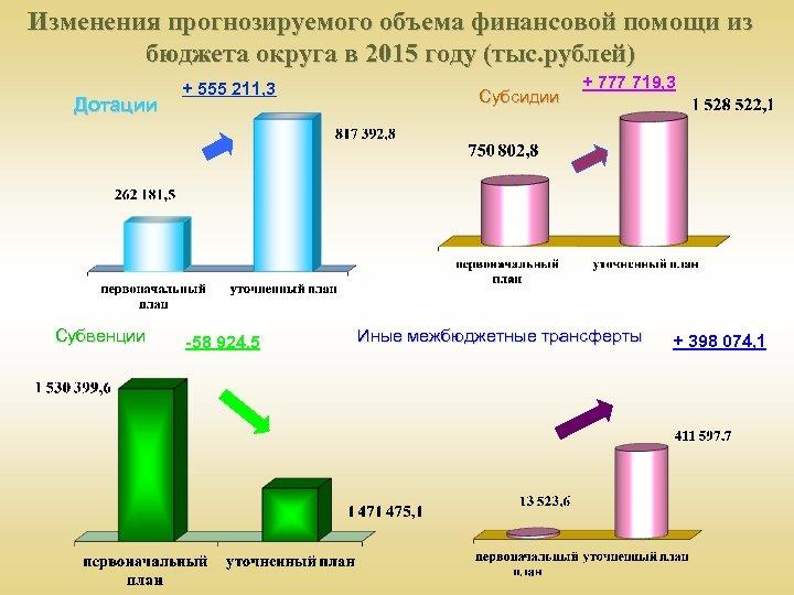 Изменения прогнозируемого объема финансовой помощи из бюджета округа в 2015 году (тыс. рублей) Дотации