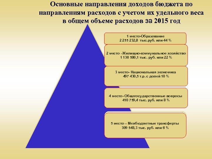 Основные направления доходов бюджета по направлениям расходов с учетом их удельного веса в общем