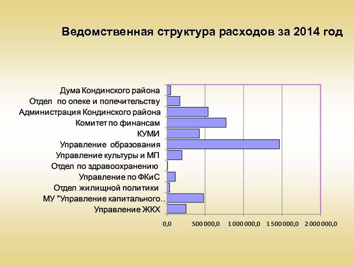 Ведомственная структура расходов за 2014 год