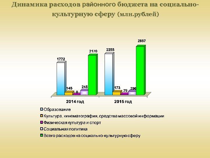 Динамика расходов районного бюджета на социальнокультурную сферу (млн. рублей)