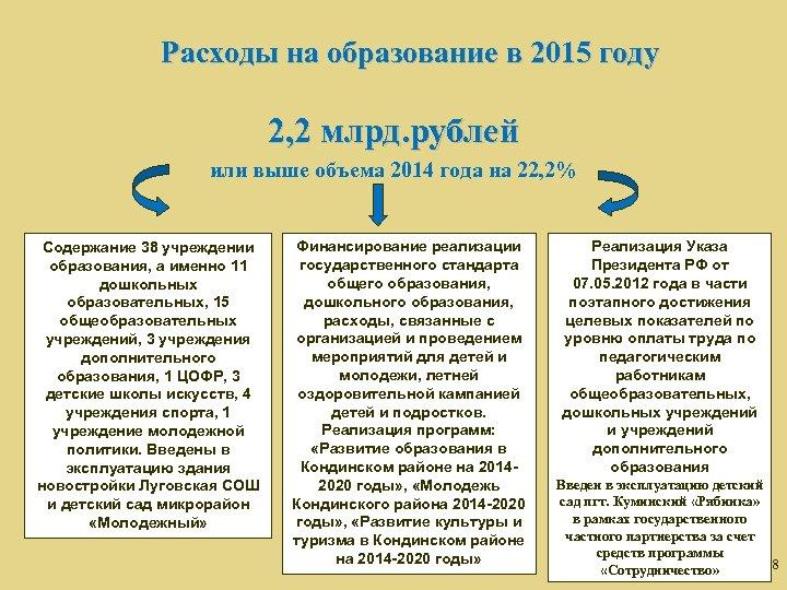 Расходы на образование в 2015 году 2, 2 млрд. рублей или выше объема 2014