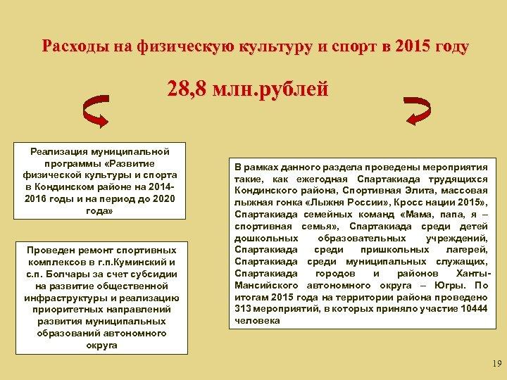 Расходы на физическую культуру и спорт в 2015 году 28, 8 млн. рублей Реализация