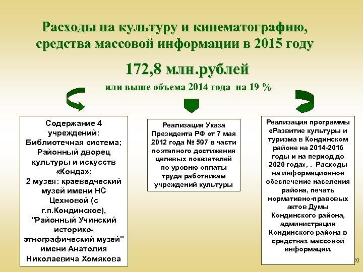 Расходы на культуру и кинематографию, средства массовой информации в 2015 году 172, 8 млн.