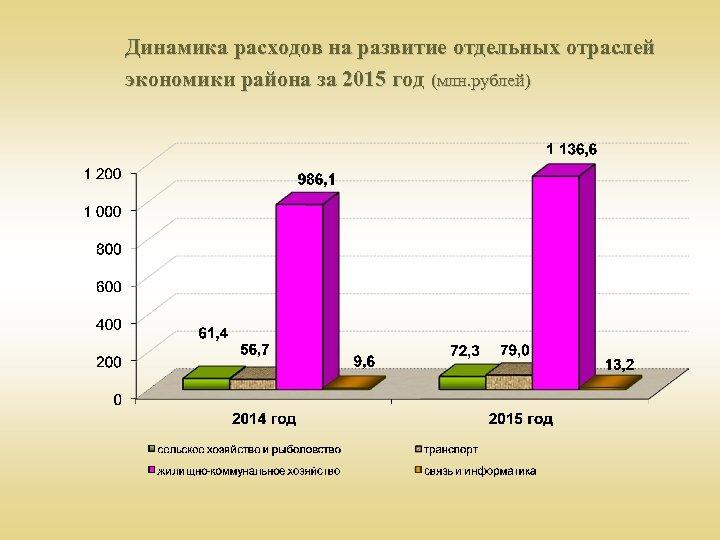 Динамика расходов на развитие отдельных отраслей экономики района за 2015 год (млн. рублей)