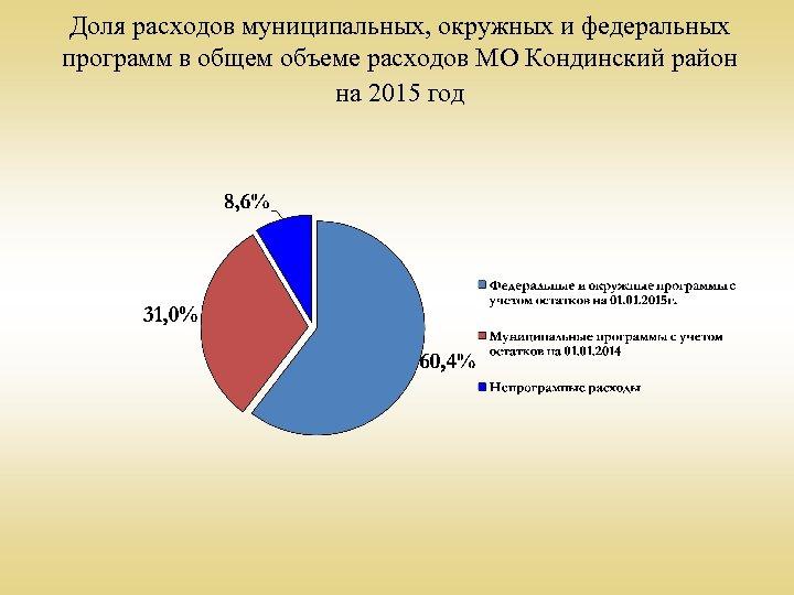 Доля расходов муниципальных, окружных и федеральных программ в общем объеме расходов МО Кондинский район