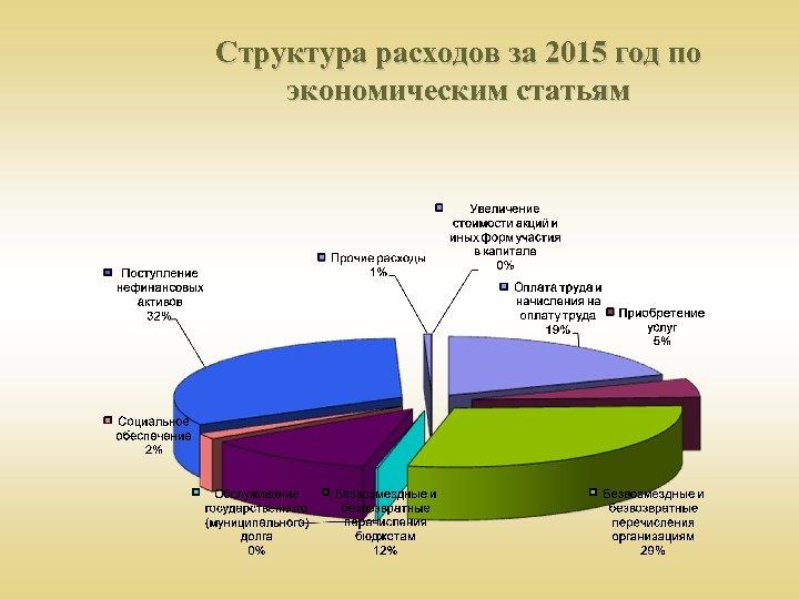 Структура расходов за 2015 год по экономическим статьям