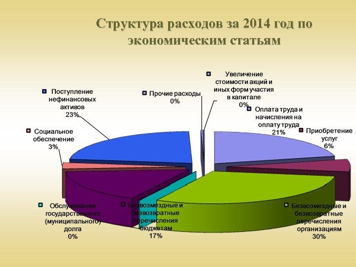 Структура расходов за 2014 год по экономическим статьям
