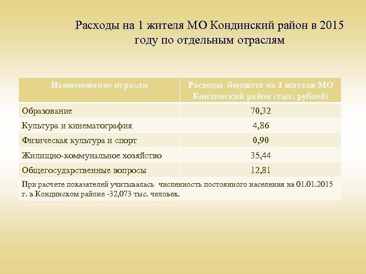 Расходы на 1 жителя МО Кондинский район в 2015 году по отдельным отраслям Наименование
