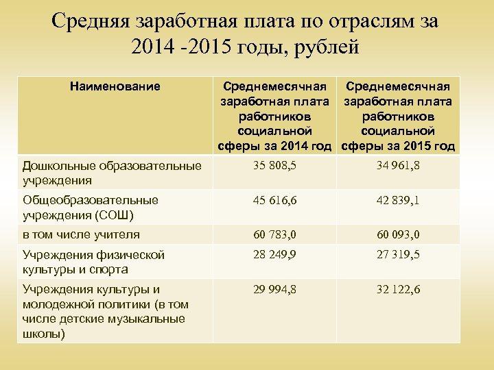 Средняя заработная плата по отраслям за 2014 -2015 годы, рублей Наименование Среднемесячная заработная плата