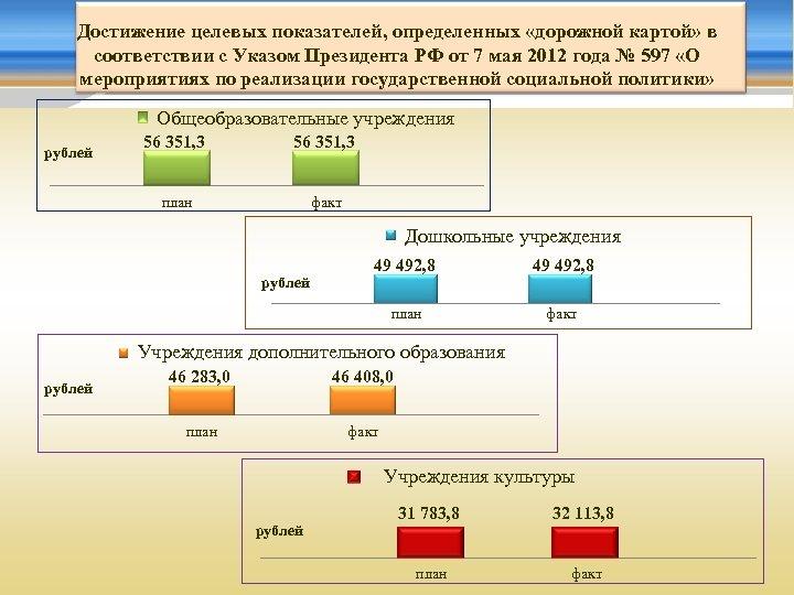 Достижение целевых показателей, определенных «дорожной картой» в соответствии с Указом Президента РФ от 7