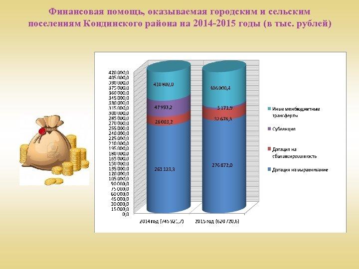 Финансовая помощь, оказываемая городским и сельским поселениям Кондинского района на 2014 -2015 годы (в