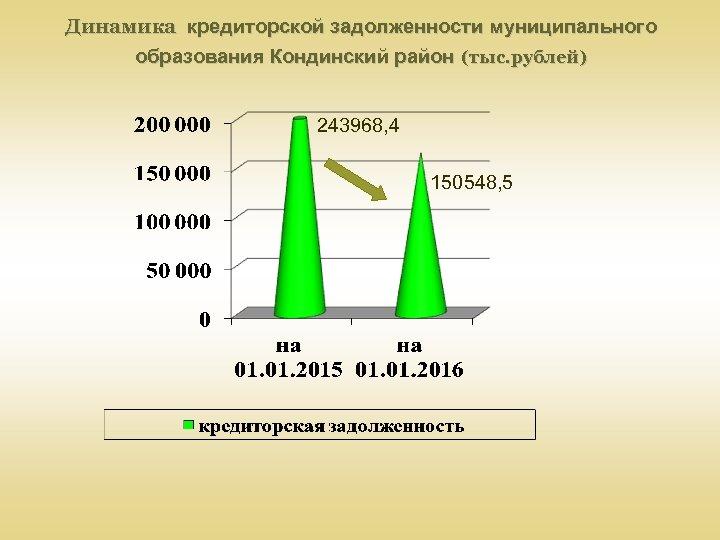 Динамика кредиторской задолженности муниципального образования Кондинский район (тыс. рублей) 243968, 4 150548, 5