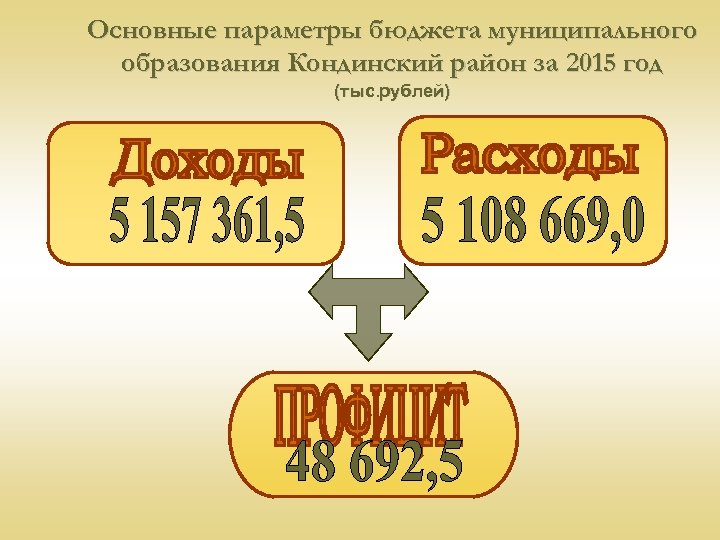 Основные параметры бюджета муниципального образования Кондинский район за 2015 год (тыс. рублей)