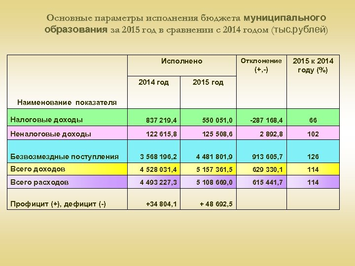 Основные параметры исполнения бюджета муниципального образования за 2015 год в сравнении с 2014 годом