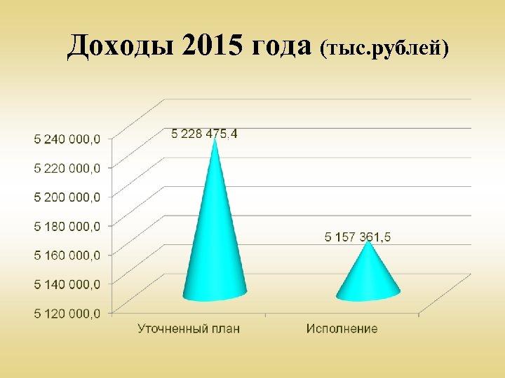 Доходы 2015 года (тыс. рублей)