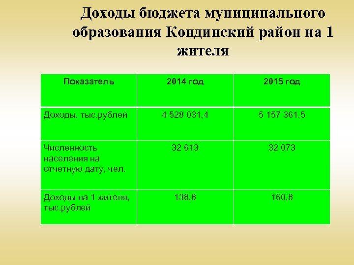 Доходы бюджета муниципального образования Кондинский район на 1 жителя Показатель 2014 год 2015 год