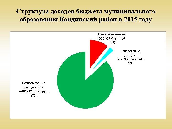 Структура доходов бюджета муниципального образования Кондинский район в 2015 году