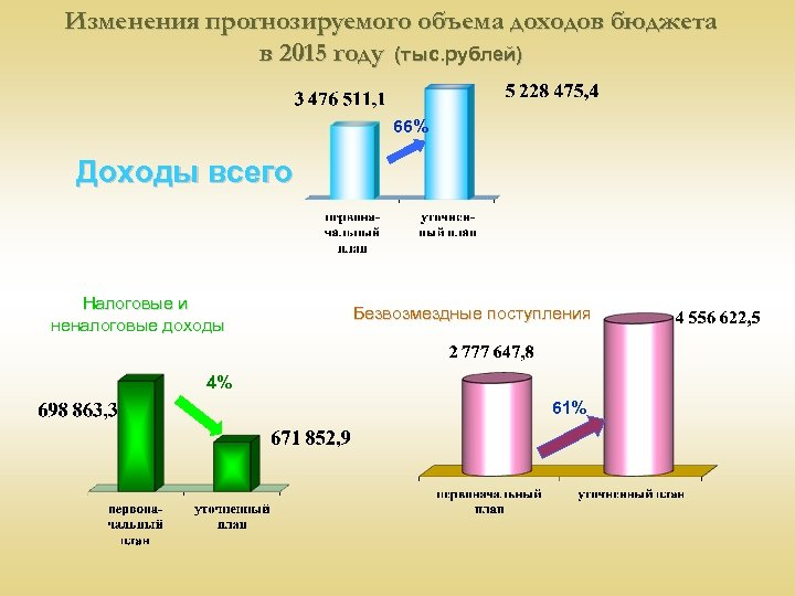 Изменения прогнозируемого объема доходов бюджета в 2015 году (тыс. рублей) 66% Доходы всего Налоговые