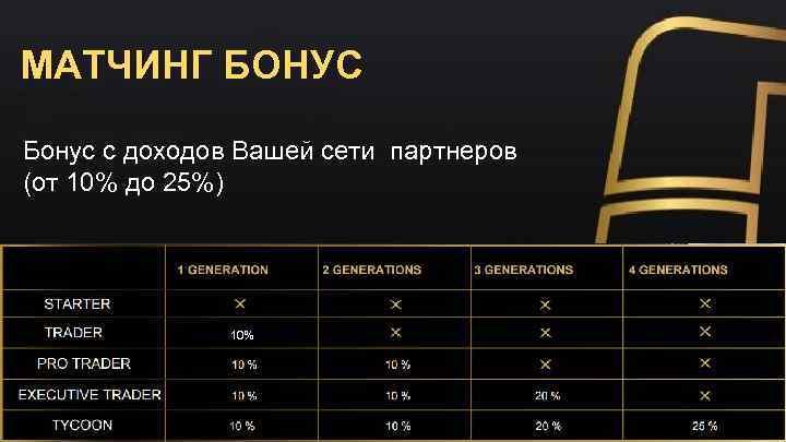 МАТЧИНГ БОНУС Бонус с доходов Вашей сети партнеров (от 10% до 25%) 10%