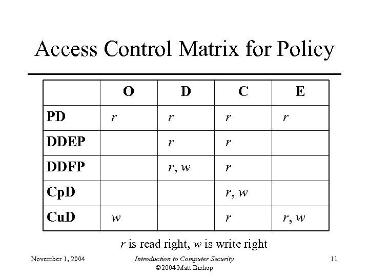 Access Control Matrix for Policy O PD r D C r r DDEP r