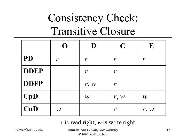 Consistency Check: Transitive Closure O PD C E r r DDEP r r DDFP