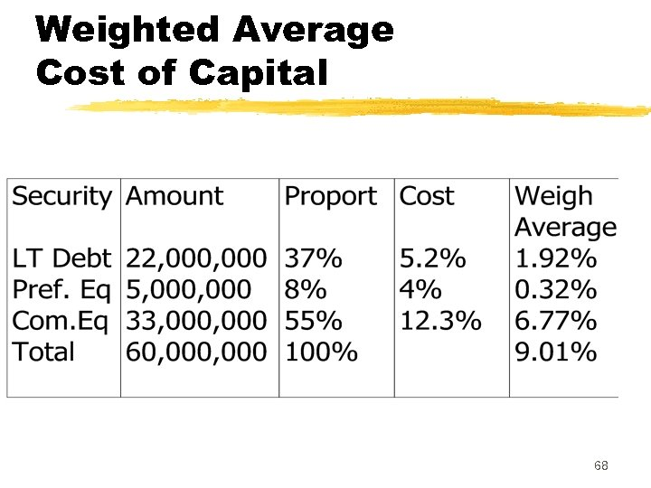 Weighted Average Cost of Capital 68