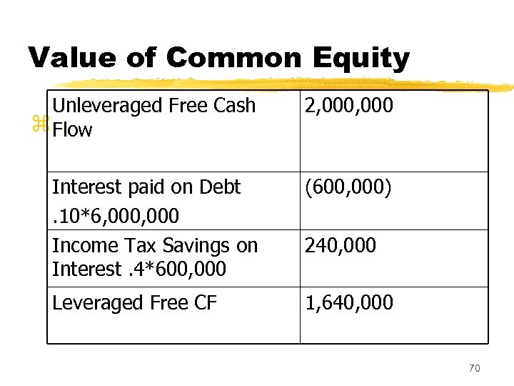 Value of Common Equity Unleveraged Free Cash z Flow 2, 000 Interest paid on