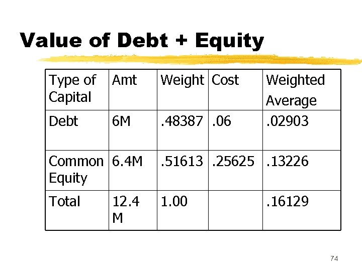 Value of Debt + Equity Type of Capital Amt Weight Cost Debt 6 M