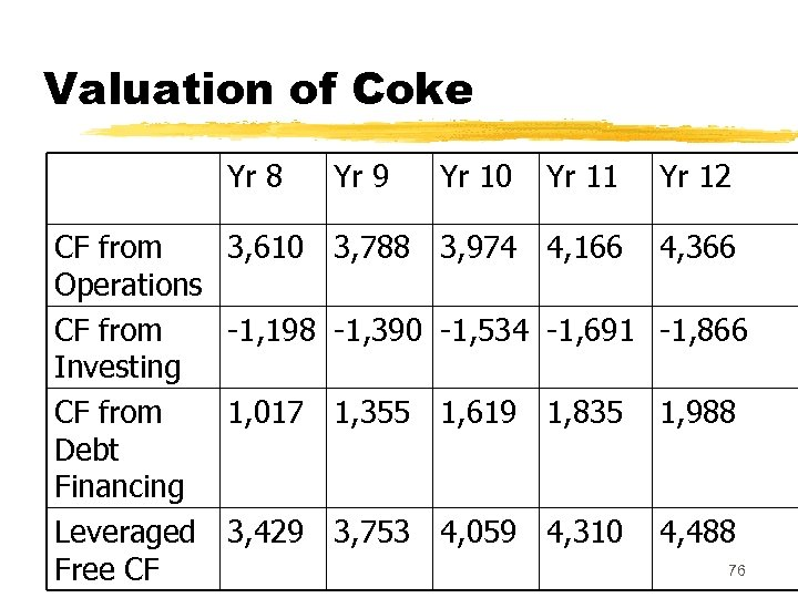 Valuation of Coke Yr 8 CF from Operations CF from Investing CF from Debt