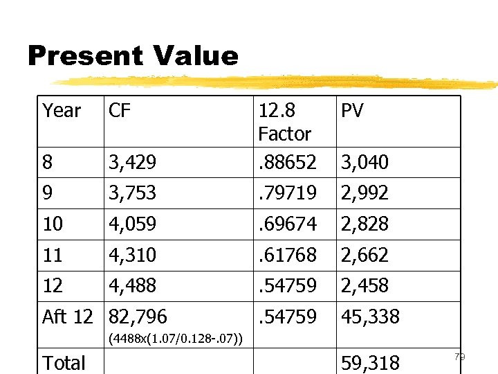 Present Value Year CF PV 3, 429 12. 8 Factor. 88652 8 9 3,