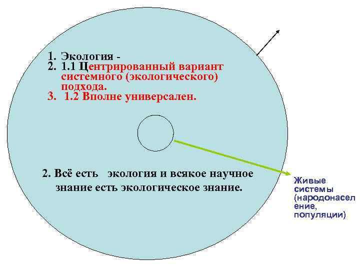 Система (общество)экосфера 1. Экология - 2. 1. 1 Центрированный вариант системного (экологического) подхода. 3.