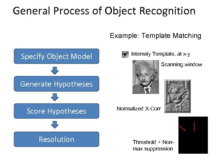 General Process of Object Recognition Example: Template Matching Specify Object Model Intensity Template, at