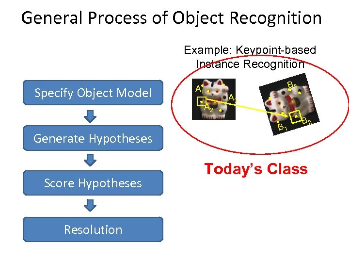 General Process of Object Recognition Example: Keypoint-based Instance Recognition Specify Object Model A 1