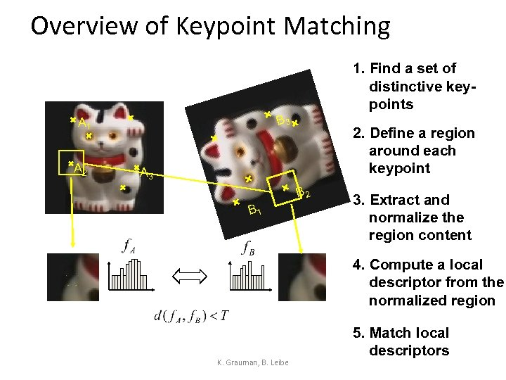 Overview of Keypoint Matching 1. Find a set of distinctive keypoints B 3 A