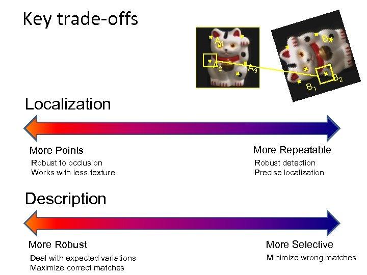 Key trade-offs B 3 A 1 A 2 A 3 B 1 B 2