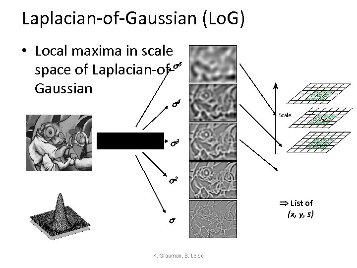 Laplacian-of-Gaussian (Lo. G) • Local maxima in scale space of Laplacian-of-s Gaussian 5 s